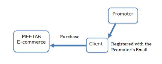 relationship promoter and customer