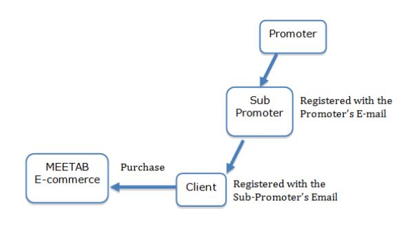 relationship promoter and subpromoter